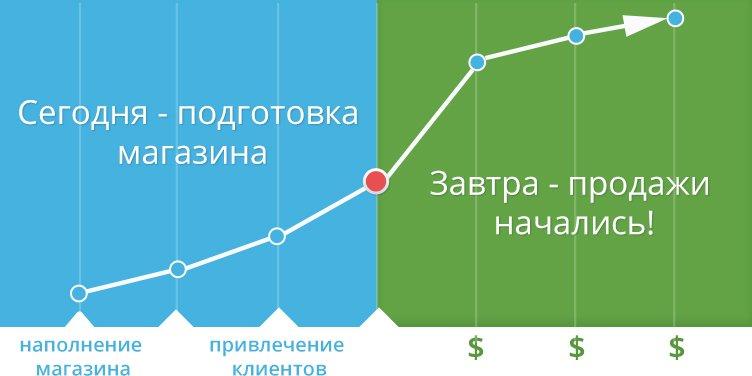 cms для интернет-магазина наши пользователи chart