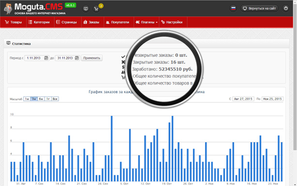 cms для интернет-магазина статистика