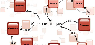 Как написать seo текст LSI