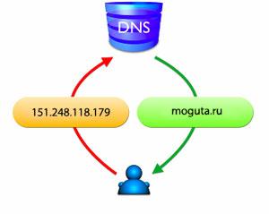 Как привязать доменное имя к серверу