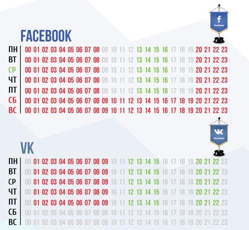 Продвижение интернет-магазина в социальных сетях врем для постов