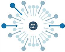 SEO продвижение интернет-магазина Внешняя оптимизация