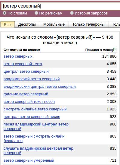 как пользоваться оператором квадратные скобки Яндекс Вордстат